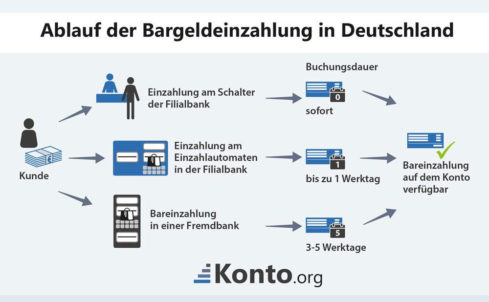 Fidor Bank Nürnberg 247842