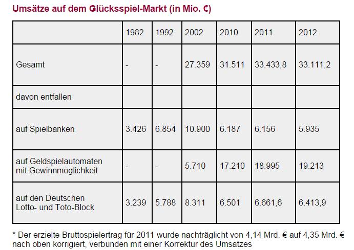 Staatliche Spielbanken Bayern 817347