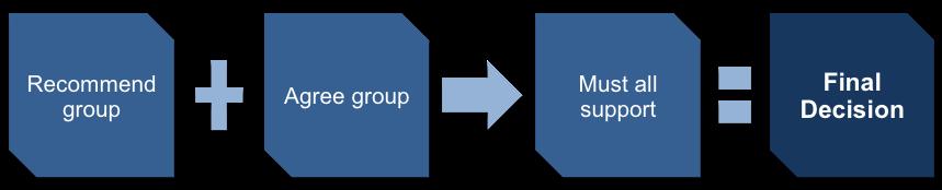 Makrosort Methode Support 20267