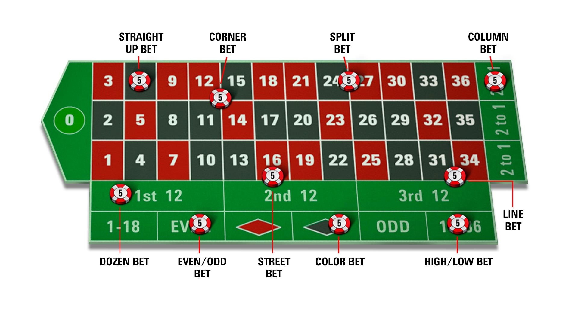 Roulette Beobachtungen PokerStars 654348