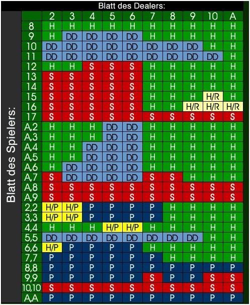 Optimale strategie 727499