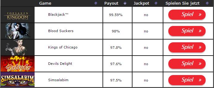 Casino Auszahlung Guthabens 620495