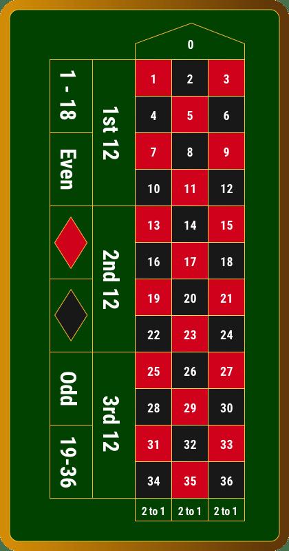 Europäisches Roulette 95323