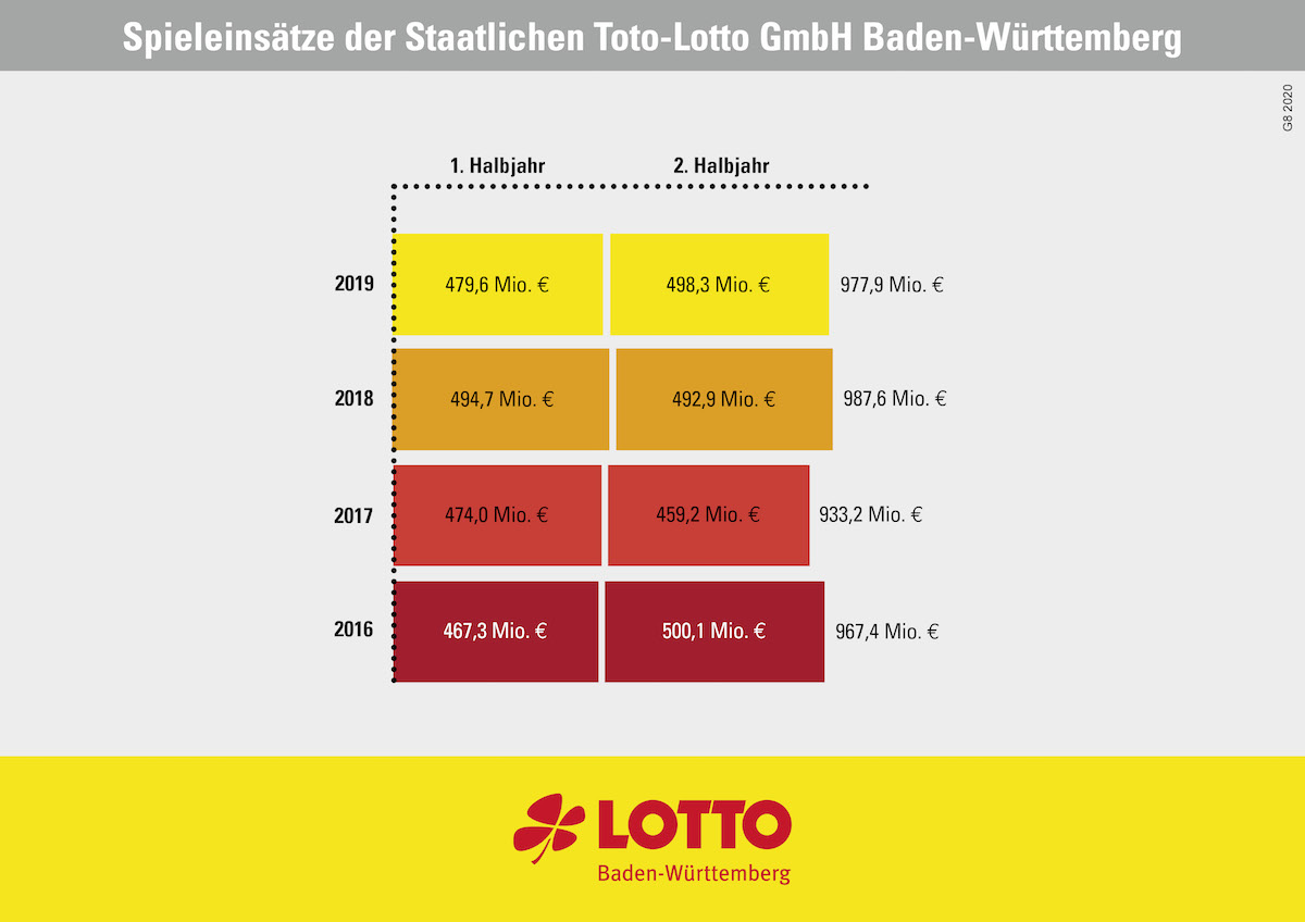 Lotto Statistik 457258