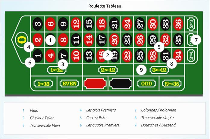 Roulette Tisch Wiederholungen 126079